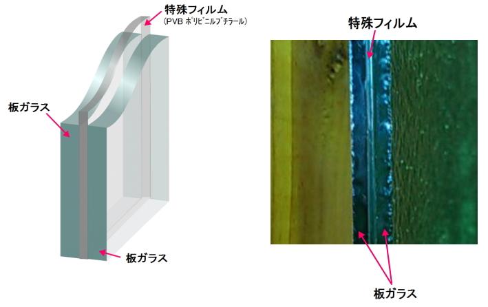 防犯ガラスの断面図と解説