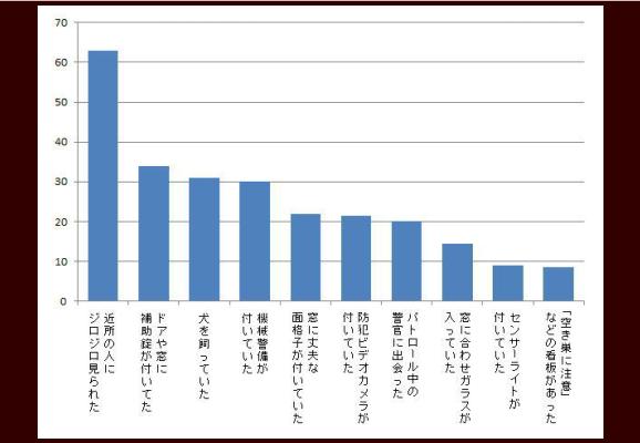 泥棒が侵入を諦めた理由のグラフ